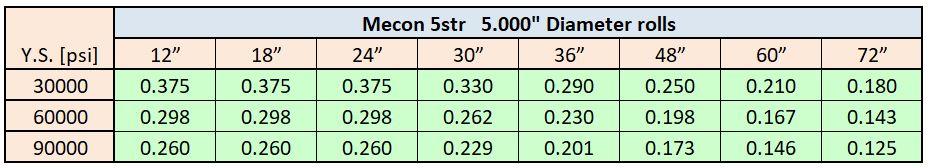 5str straightener capacity chart