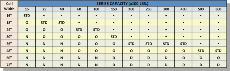 Feed Line Reel Uncoiler Size chart